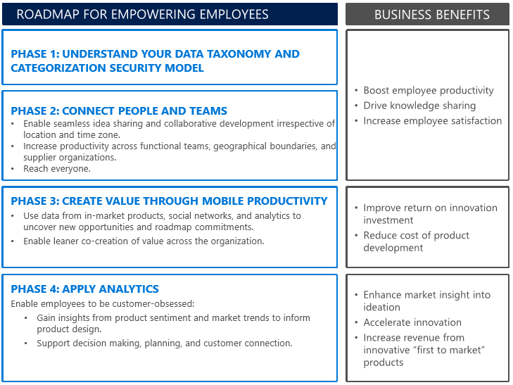 Roadmap for Empowering Employees Through Digital Transformation