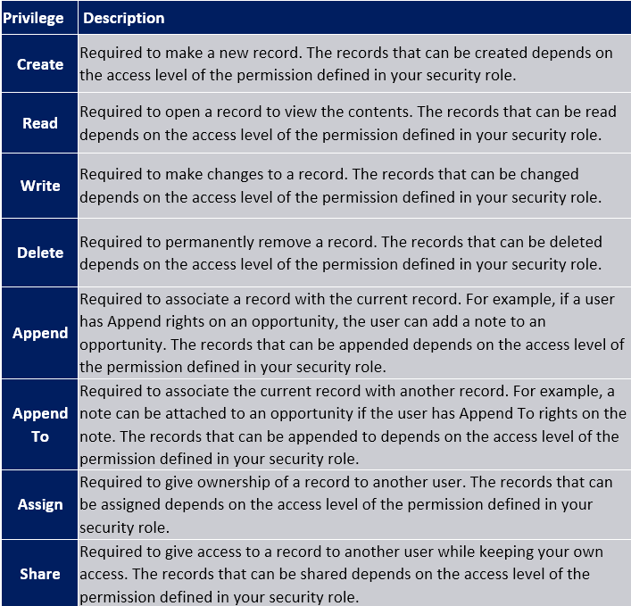 Best Practices for Security Roles & Field Security Profiles