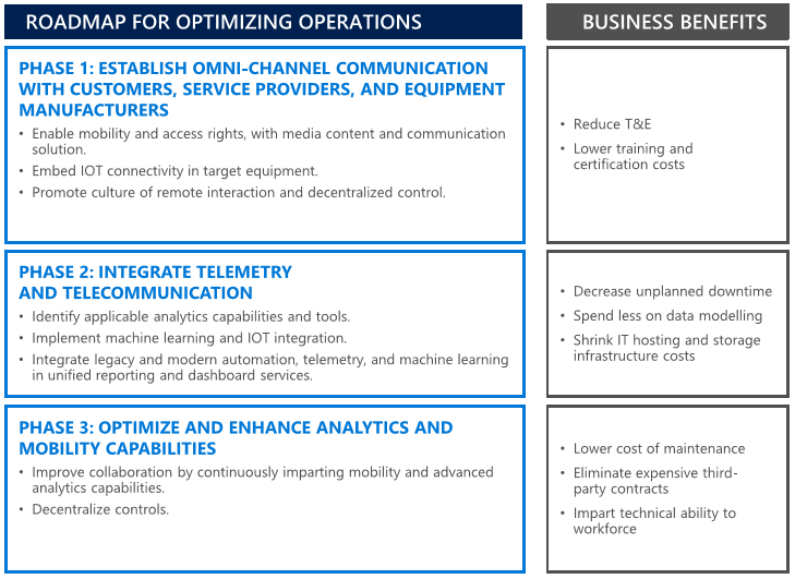 Roadmap for Optimizing Operations for Digital Transformation