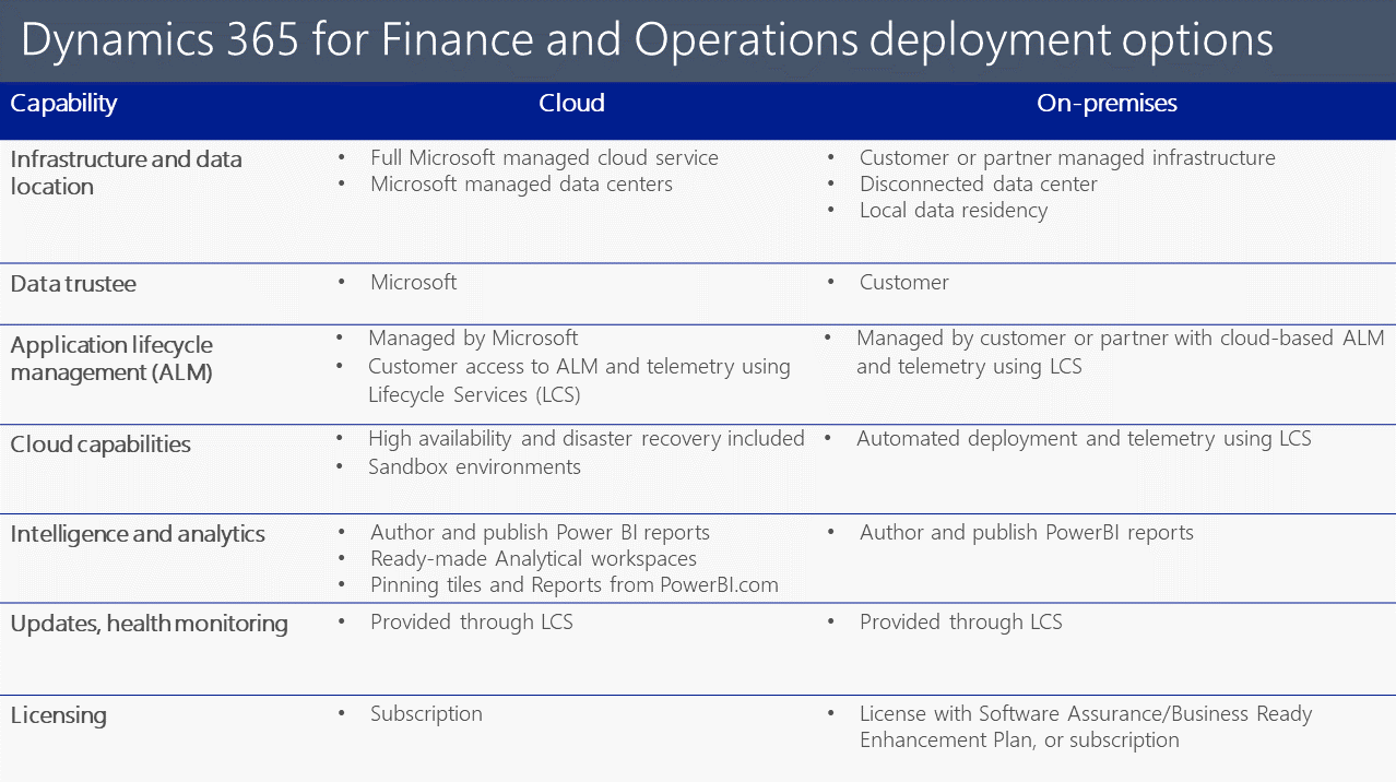 Microsoft Dynamics 365 Finance and Operations Flexible Deployment Options