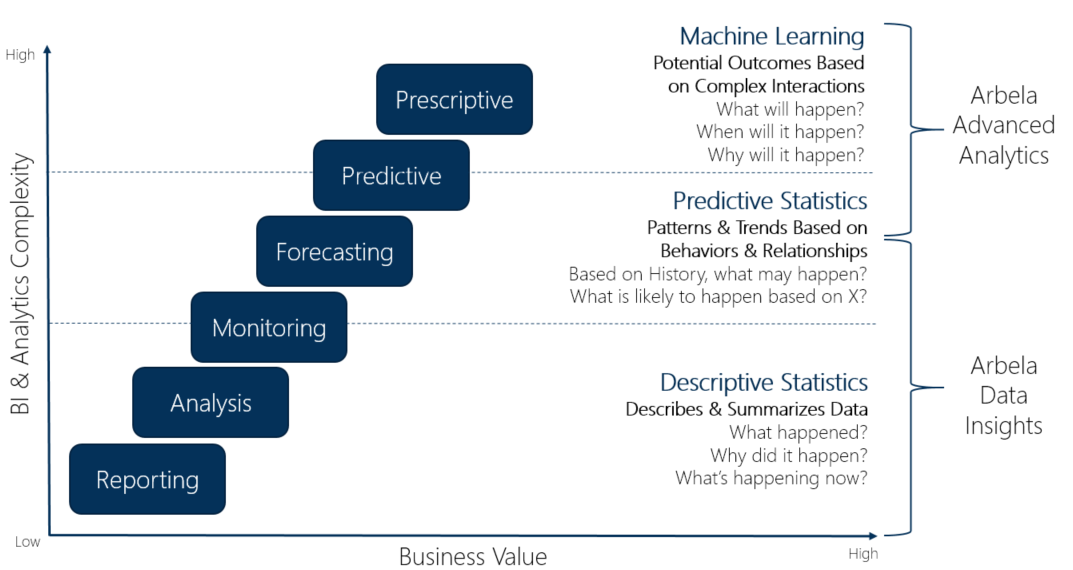 Advanced your analytics maturity