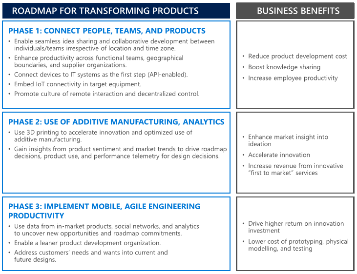 Roadmap for Digitally Transforming Products and Services