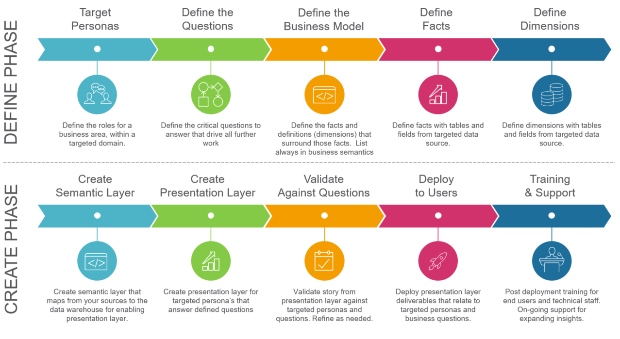 What is the Business Intelligence & Analytics Maturity Model?