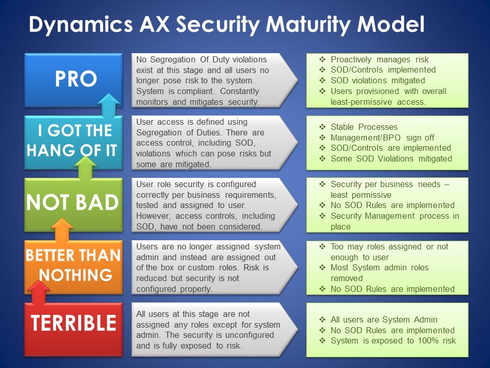 The 5 Stages Of The Dynamics Ax Security Maturity Model
