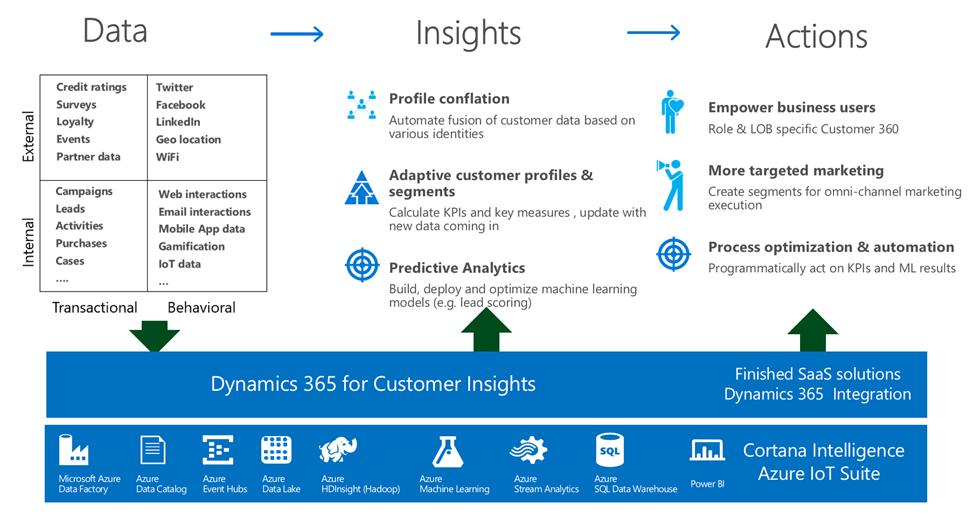 Dynamics 365 Customer Insights   Top Dynamics 365 Gold Partner